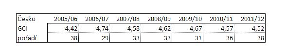 Vývoj Globálniho inexu konkurenceschopnosti (GCI) pro Českou republiku